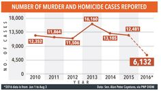 """Today's Update Ph: READ : """"FACT CHECK""""  Cayetano's line graph of murder… Line Graphs, Year 2016, News Update, Politics, Facts, Reading, Check, Reading Books"""