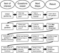 William Cronon - Learning Historical Research i., Matering the Stages of the Research Process Research Question, Research Skills, Research Methods, Research Projects, Research Paper, Fun Questions To Ask, This Or That Questions, Library Research, Teaching Writing