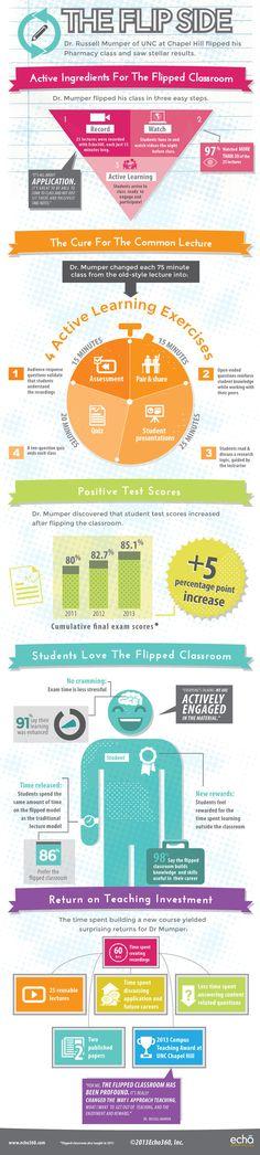 Elementos activos de una Flipped Classroom #infografia
