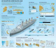 Titanic: un gigante bajo el mar #infografia