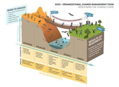 Redefining the ITSM Change Curve - The creation of an infographic | G2G3 Propulsion