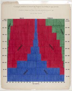 Infográficos feitos à mão (1897)