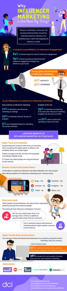 Influencer Marketing - Infographic