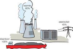 Hoe goed energie benut wordt, geef je aan met het begrip rendement. Als een zonneboiler van elke 100 J zonnestraling70 J echt gebruikt om het leidingwater op te warmen, is het rendement 70 van de 100, dus 70%. Als het rendement heel hoog licht noem je het (HR) hoog rendement. Op dit plaatje is het rendement 40% omdat van de 100% steenkool maar 40% naar energie omgaat.