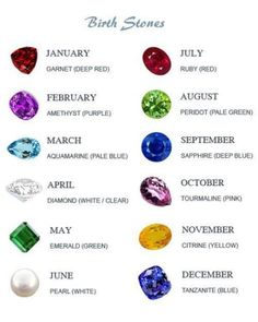 what is the birthstones by month