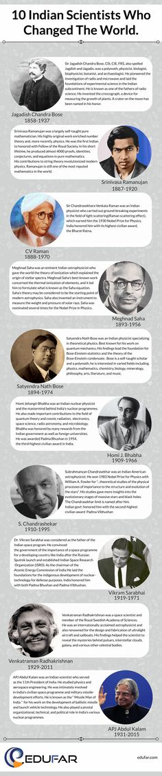 Top Indian Scientists who changed the world True Interesting Facts, Interesting Facts About World, General Knowledge Book, Gernal Knowledge, Hinduism History, Ias Study Material, Indian Space Research Organisation, Upsc Civil Services, Amazing Science Facts