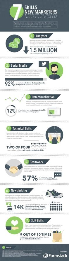 7 Skills All Digital Marketers Need to Succeed. #Infographic #Marketing