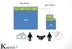 Khi thế giới đang liên tục nhắc đến tiền điện tử Bitcoin khái niệm về liên kết chuỗi đã trở nên gần gũi hơn với giới đầu tư tài chính. Công ty cổ phần tư vấn Kapital AMC là doanh nghiệp đầu tiên đưa ứng dụng của công nghệ blockchain vào hỗ trợ đầu tư chứng khoán giúp nhà đầu tư có đòn bẩy tài chính lớn hơn với chi phí rẻ hơn.  Thành lập năm 2012 Kapital AMC là công ty đi đầu trong giải pháp cung cấp giải pháp đầu tư cho nhà đầu tư chứng khoán tại Việt Nam bằng các nghiên cứu tài chính định…