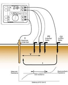 Basic Electrical Wiring, Electrical Circuit Diagram, Electrical Projects, Electrical Installation, Electronics Projects, Power Engineering, Electronic Engineering, Electrical Engineering, Chemical Engineering