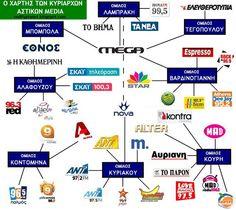 Φοβερός χάρτης της Μιντιακής διαπλοκής στην Ελλάδα