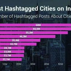 The most hashtagged cities on Instagram in 2016 @instagram @igersitalia @instalbaniaofficial #hashtag #cities #instagram #nyc #london #paris #europe #dubai #instanbul #miami #chicago #barcelona #losangeles #moscow #worlds #planet #travel #trip #journey #discovering #cultures #holiday #ontheroad #travelling #2016 #socialmediatips #socialnetworks #advertising_insta #infographic #post