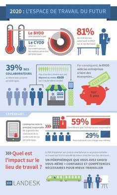 Infographie | Le BYOD fait économiser 180 000 euros aux entreprises sur 5 ans