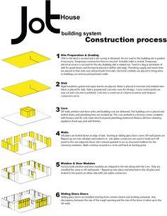 JoT Modular Construction Process | JoT House