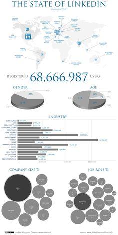 Linkedin - aonde é mais utilizado