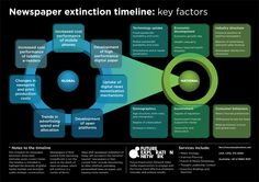 Newspaper Extinction Timeline: key factors  Go to www.rossdawson.com to download full-size version