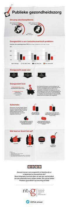 Publieke gezondheid  Overgewicht is op dit moment de grootste bedreiging voor de volksgezondheid in Nederland. Met het enorme aanbod aan voedsel, waaronder fastfood, maken mensen nu eenmaal niet altijd de juiste keuze. In het artikel 'Publieke gezondheid' menen een bariatrisch chirurg en een sociaal geneeskundige dat de overheid zich veel te terughoudend opstelt. Lees ook het artikel p https://www.ntvg.nl/C3322