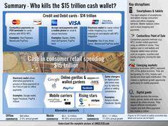 Mobile Payment vs. Bargeld www.digitalnext.de/mobile-payment-vs-bargeld