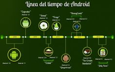 #android evolution