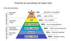 Pirámide de Aprendizaje de Edgar Dale   #Infografía #Educación