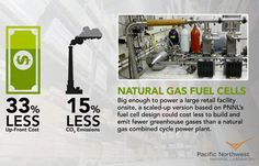 Big box stores could ditch the grid, use natural gas fuel cells instead #NanoTehcnology #Retail #Sustainability
