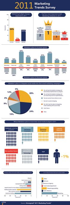 2011 Marketing Trends Survey