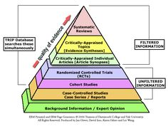 EBT Evidence Based Theory, types of information/studies  EBM Resource Pyramid | HSLS