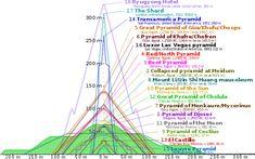 Comparison of pyramids - Great Pyramid of Cholula - Wikipedia, the free…