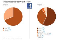 DIVERSITY AT FACEBOOK: Over the past two months, Yahoo, Google, Facebook and LinkedIn have reported that their staffs are between 62% and 70% male. Whites and Asians make up between 88% and 91%. This is what diversity looks like at Facebook.