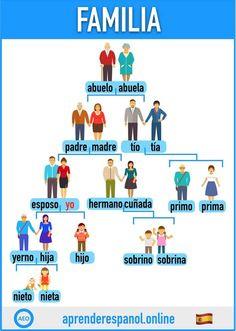 Learning Spanish For Kids, Spanish Teaching Resources, Spanish Language Learning, Spanish Grammar, Spanish Vocabulary, Spanish Words, Learn To Speak Spanish, Learn Spanish Online, Elementary Spanish