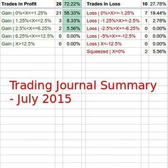 This is my #TradingJournal #Summary for July 2015. I have to say that it was a good month though I've opened only a few number of #ForexTrades.  The percentange of #Trades in #Profit is 72.22%. It is a good percentage but I would be happier with over the 75% of #successful trades.  36 trades opened with #Leverage X2. Only 2 of them were #squeezed to #zero. I consider the trades closed to zero as #losses.  26 trades closed in profit and 2 of them with a #cash #money #return very satisfying…