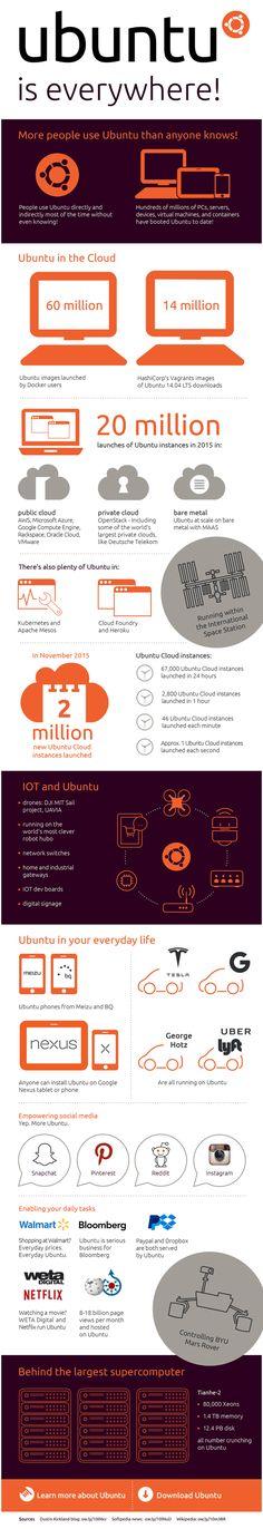 Infografía de Ubuntu