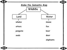 semantic map graphic organizer pdf