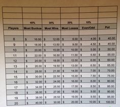Bunco payout chart with $5 buy in.