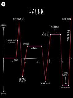 6 'Pretty Little Liars' 'Ships Explained In Graphs, Because You Need To See The…