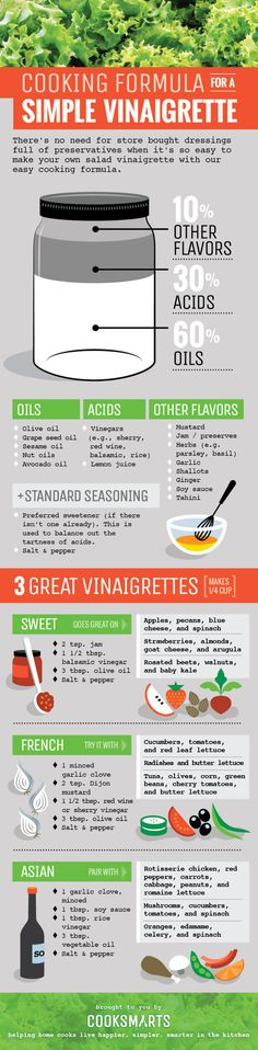 Make your own vinaigrettes! Cooking Formulas for Salad Vinaigrettes via Plucker Yager Cook Smarts Easy Cooking, Cooking Tips, Cooking Recipes, Healthy Recipes, Simple Recipes, Spinach Recipes, Avocado Recipes, Cooking Lamb, Cooking Gadgets