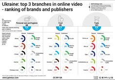 [2016] Ukraine: Top 3 branches in online video — ranking of brands and publishers