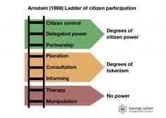 Arnstein's ladder of citizen participation. One of my favourites.