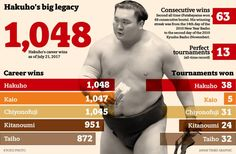 Hakuho's place in pantheon of greats continues to grow