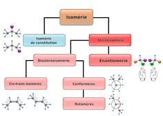 """Résultat de recherche d'images pour """"stereoisomerie"""""""