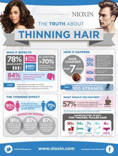 hair loss causes and treatment infographic - Provillus hair loss treatment for thinning hair or hair loss. Provillus is proven to cure alopecia areata also male and female pattern baldness. Hair Loss Causes, Prevent Hair Loss, Lorraine, Hair Facts, Natural Hair Loss Treatment, Thin Hair Styles For Women, Short Thin Hair, Long Hair, Curls
