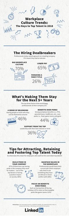 LinkedIn Releases New Data on Workplace Culture Trends [Infographic] Culture Meaning, How To Start A Blog, How To Get, Interview Skills, Employer Branding, Job Security, Financial Literacy, Business Inspiration, Workplace