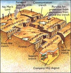 This diagram shows how the trenches work.