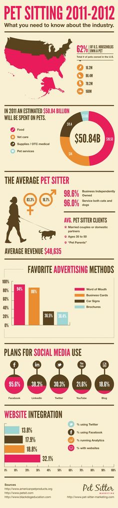 Pet Industry Stats and Trends 35 Good Pet Sitting Company Names