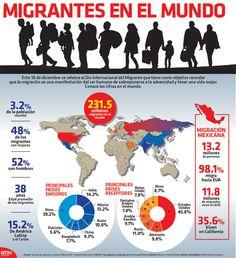El 18 de diciembre se conmemora el Día Internacional del Migrante, aquí te damos las cífras mundiales.  #infografia