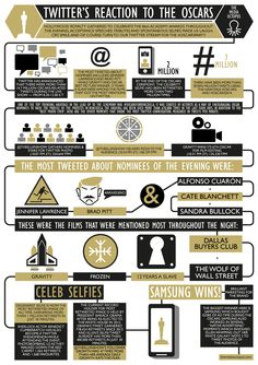 #Twitter's reaction to the Oscars - #SocialMedia #Infographic