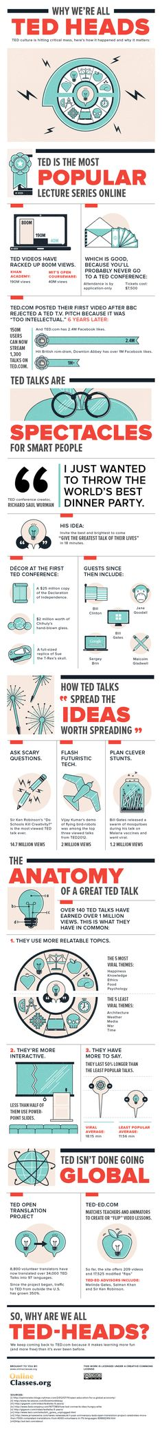 The TED Conference is growing from a meeting of minds into a force that could change the face of education. Check out this infographic to learn more.