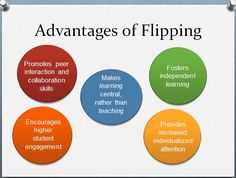 Using Flipped Learning in the College Classroom Classroom Clipart, Math Classroom, Classroom Resources, Classroom Ideas, Learning Centers, Student Learning, Flipped Classroom Model, Flip Learn, Teaching Portfolio