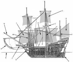 Website about early sailing ships, including part of the galleon: a) Bowsprit Sailb) Waterlinec) Bowspritd) Anchore) Rudderf) Mizzen Mastg) Mizzen Sail h) Main Masti) Crowsnestj) Top Sailk) Main Saill) Foresailm) Foremastn) Bowsprit Mast
