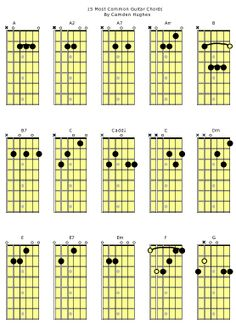 guitar notes | Learn Jazz Standards | 15 Most Common Guitar Chords