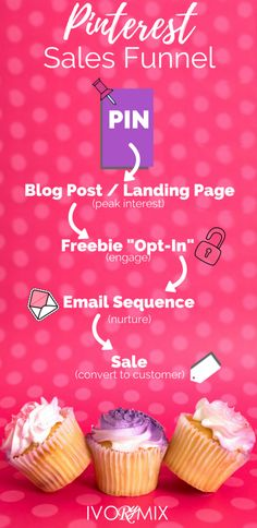 How Pinterest and Sales Funnels will improve your blog income – Ivorymix
